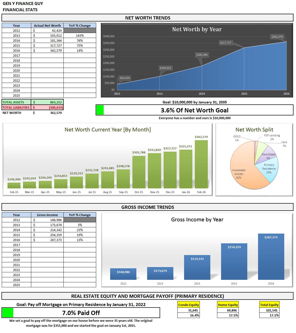February 2016 Financial Stats Summary