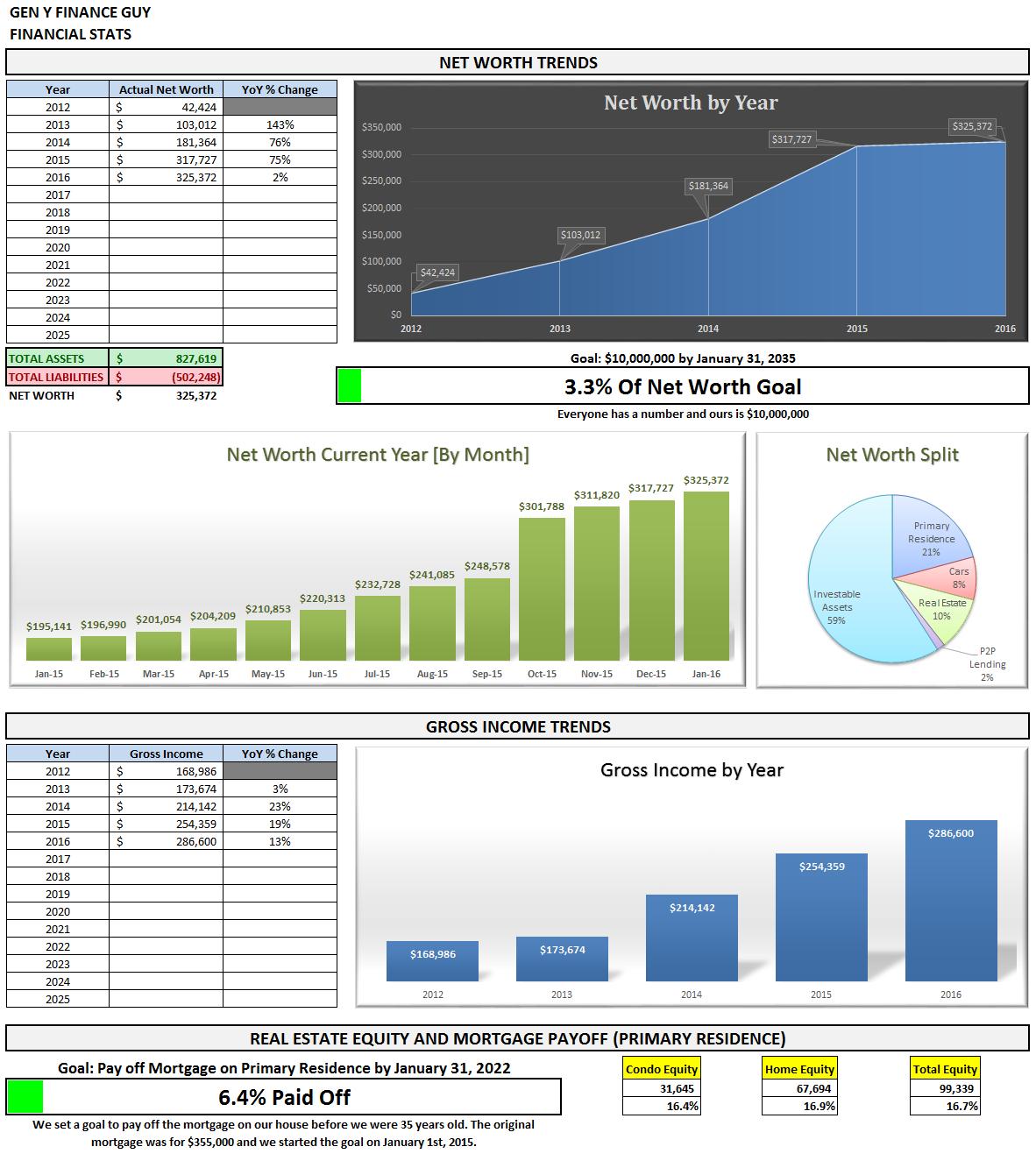 Financial Stats Summary January 2016