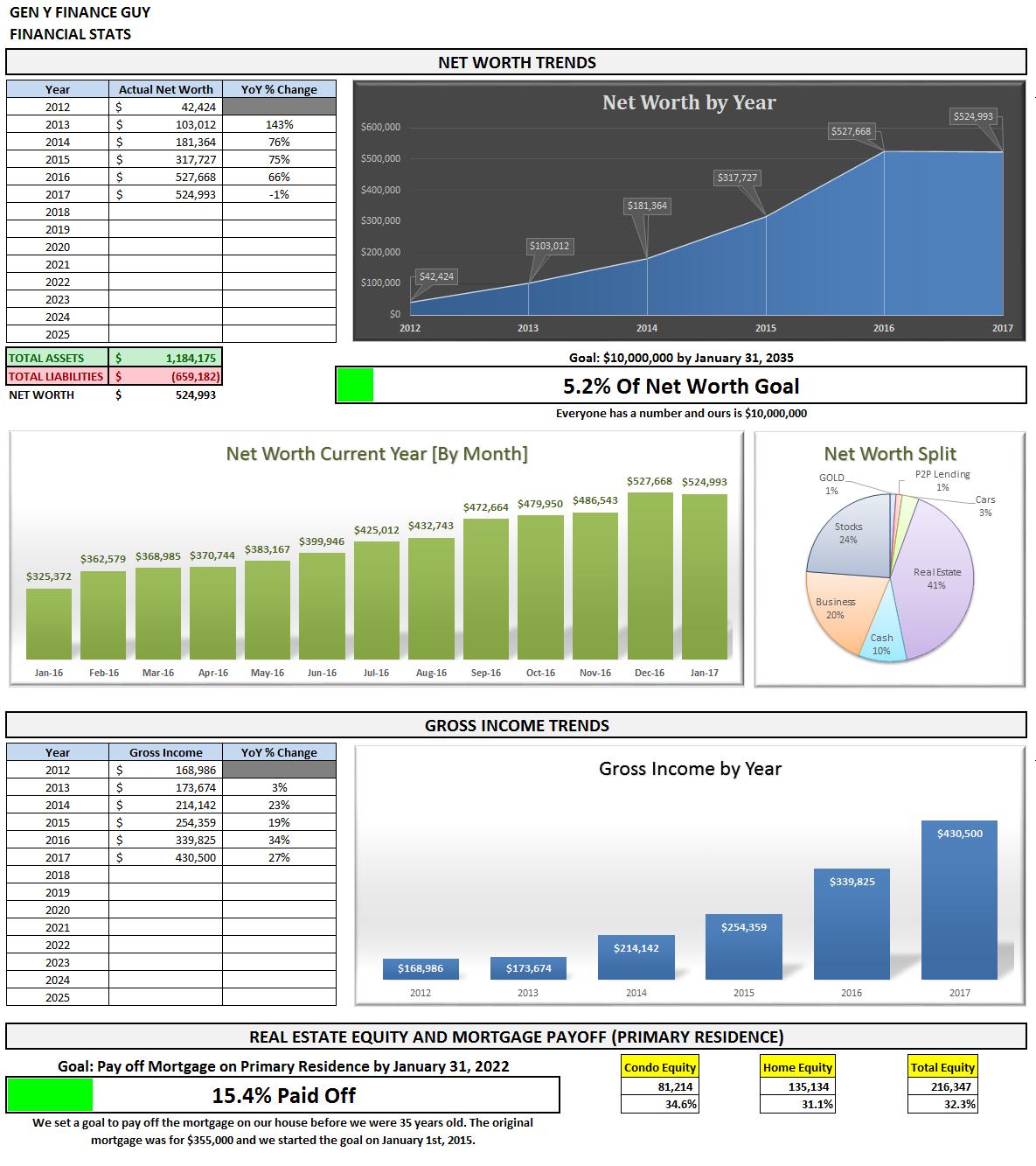 January 2017 Financial Stats