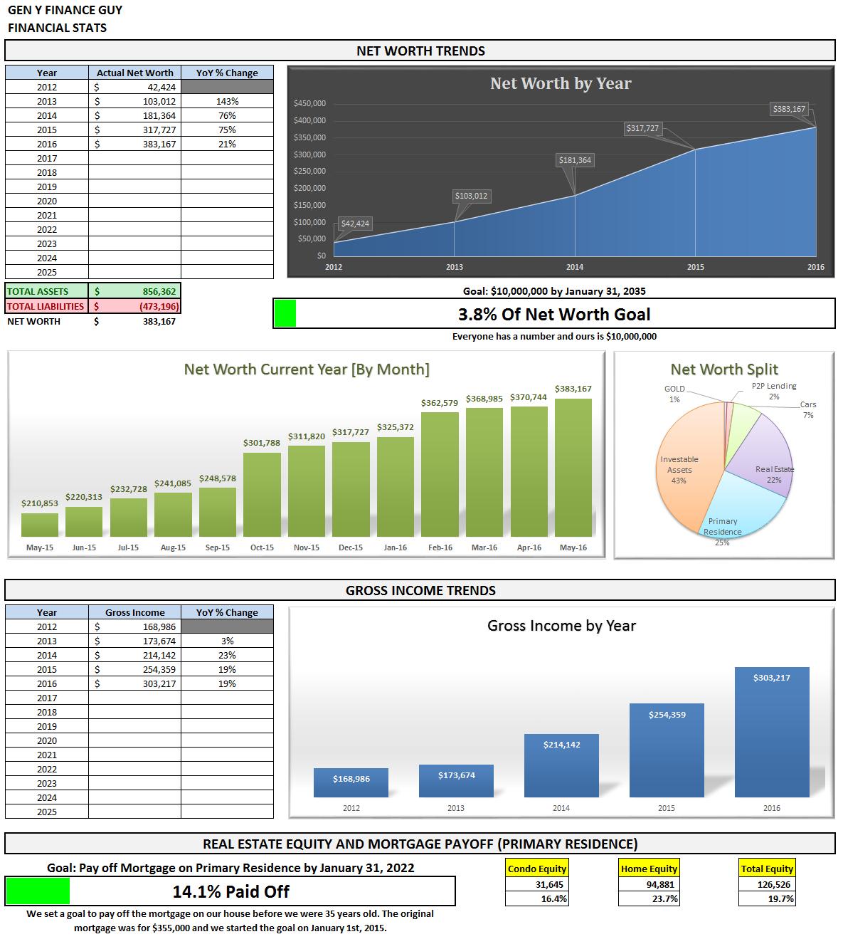 May 2016 Financial Stats