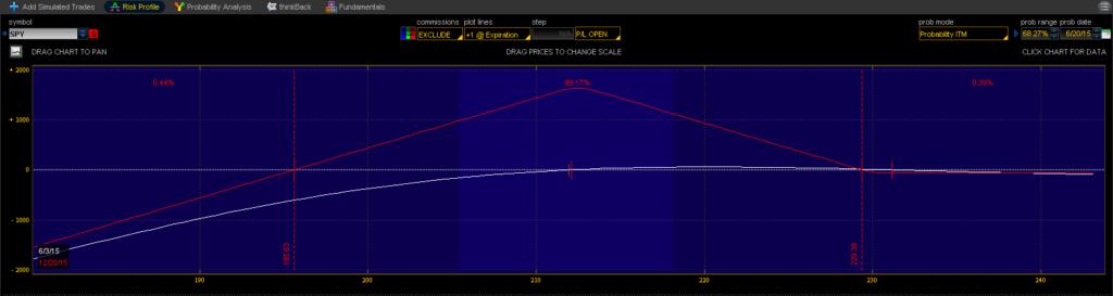 SPY Options Range Trade Risk Profile