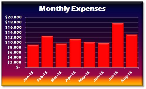 August 2015 Expenses v2