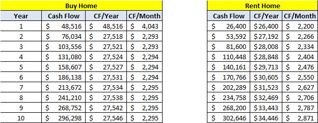 Cash Flow Analysis Buy vs. Rent