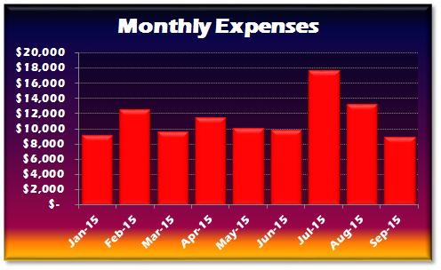 September 2015 Expenses