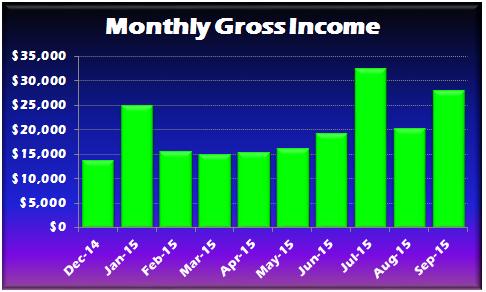 September 2015 Gross Income