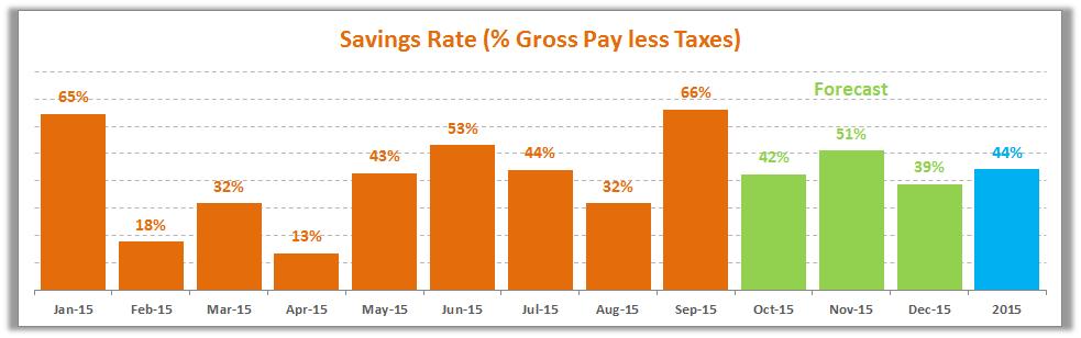 September Savings Rate 2015