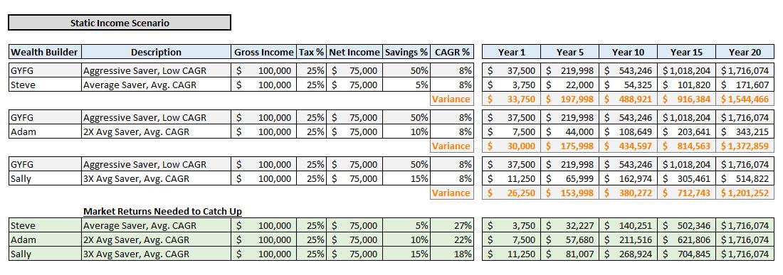Static Income Scenario 2