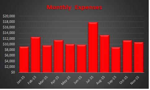 Expenses Trend November 2015