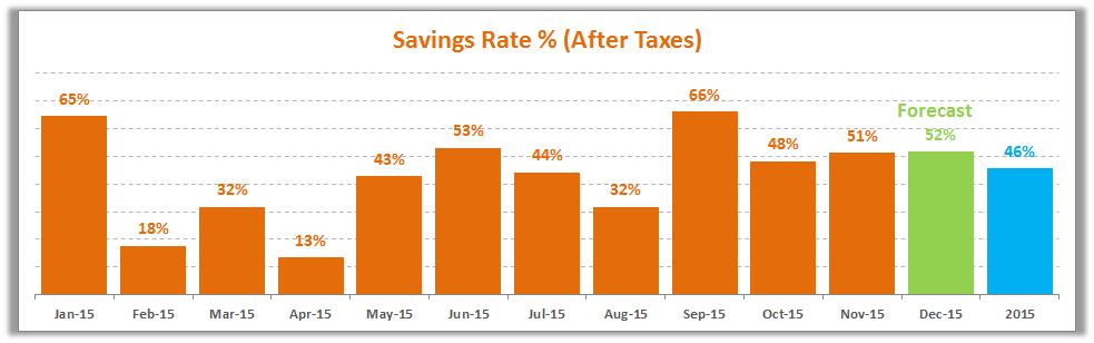 November 2015 Savings Rate