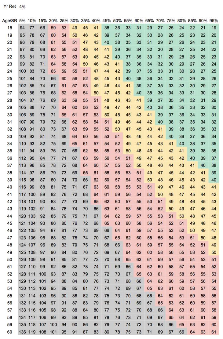 Savings Rate Heat Map