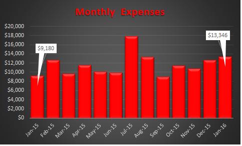 January 2016 Expenses