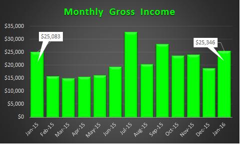 January 2016 Gross Income