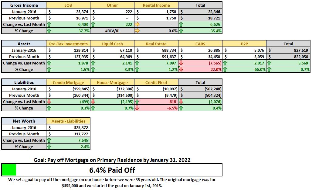 January 2016 MoM Financial Summary