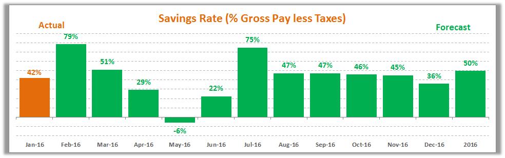 January 2016 Savings Rate