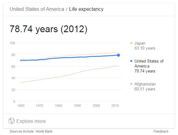 Average Life Span