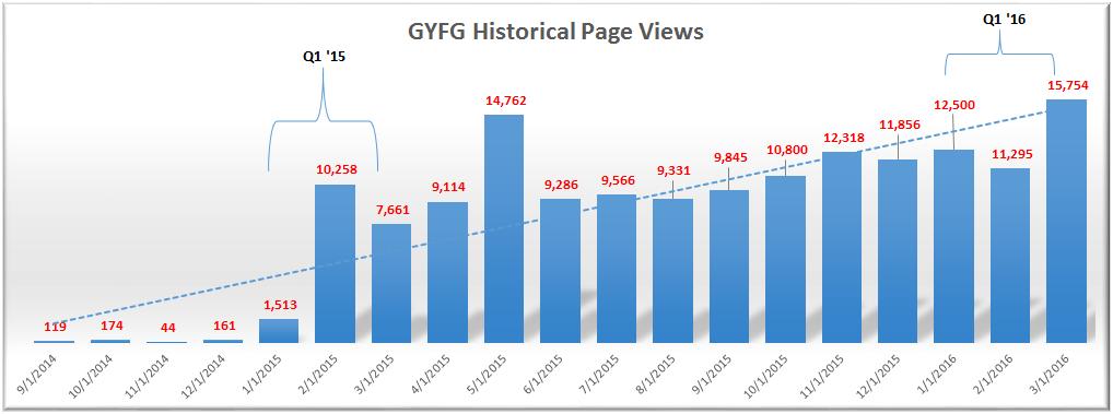 GYFG Historical Traffic at 3-31-16
