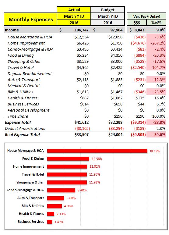 Q1 2016 Expense Analysis