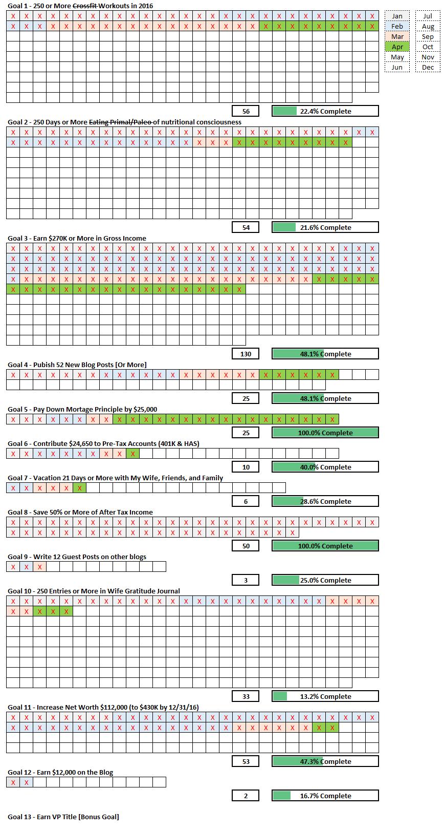 April 2016 Goal Tracking