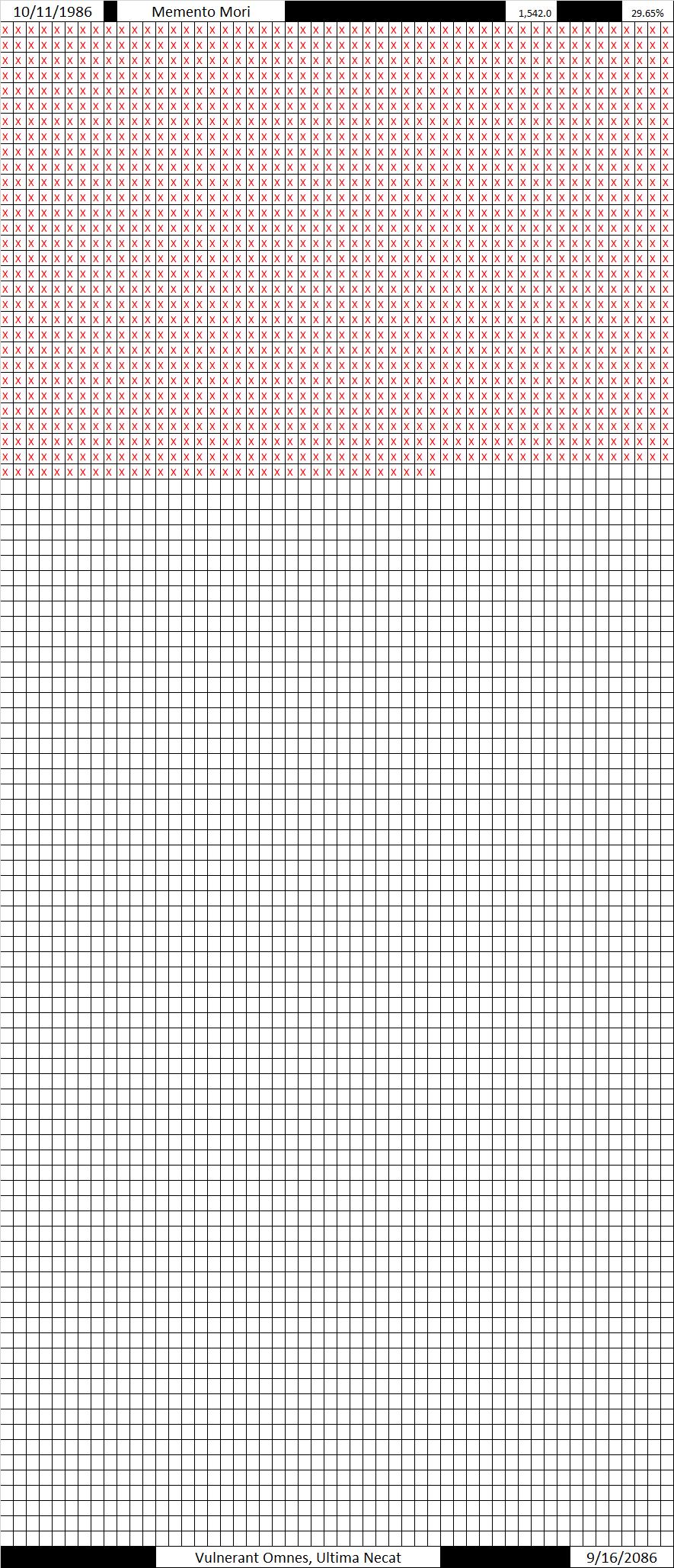 Momento Mori Full Chart