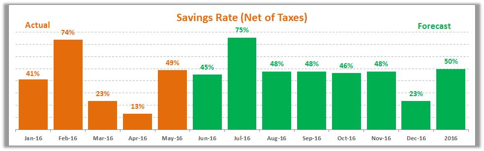 May 2016 Savings Rate