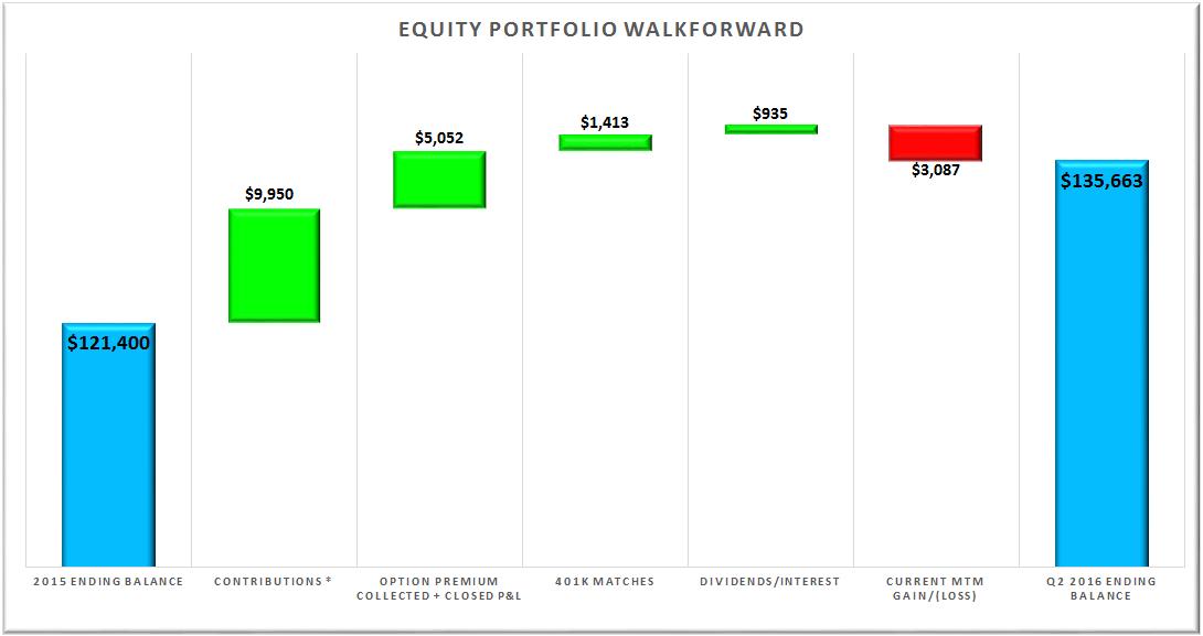 Equity Portfolio Walkforward Q2 2016 V2