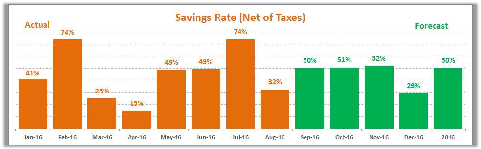 August 2016 Savings Rate