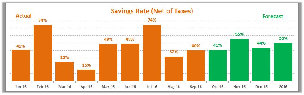 September 2016 Savings Rate