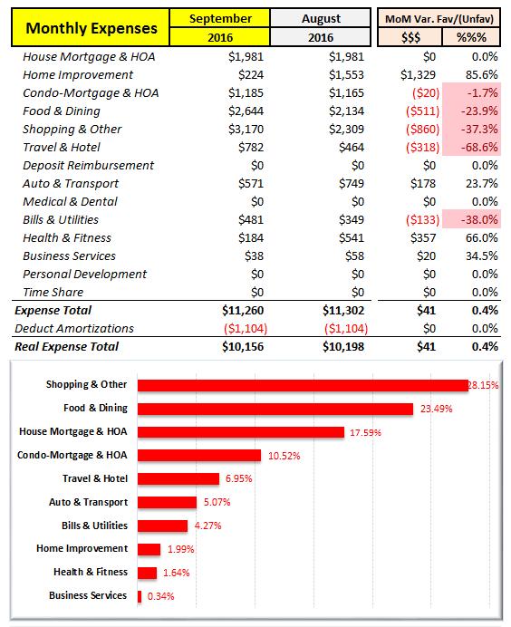 September 2016 Spending Summary
