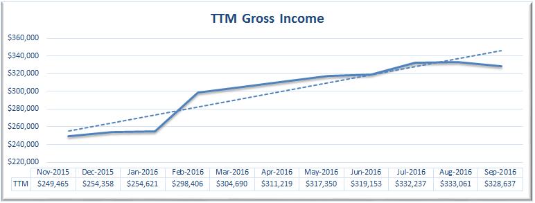 September 2016 TTM Gross Revenue