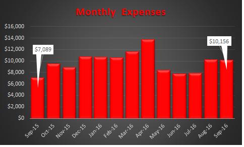 September 2016 Trending Expenses