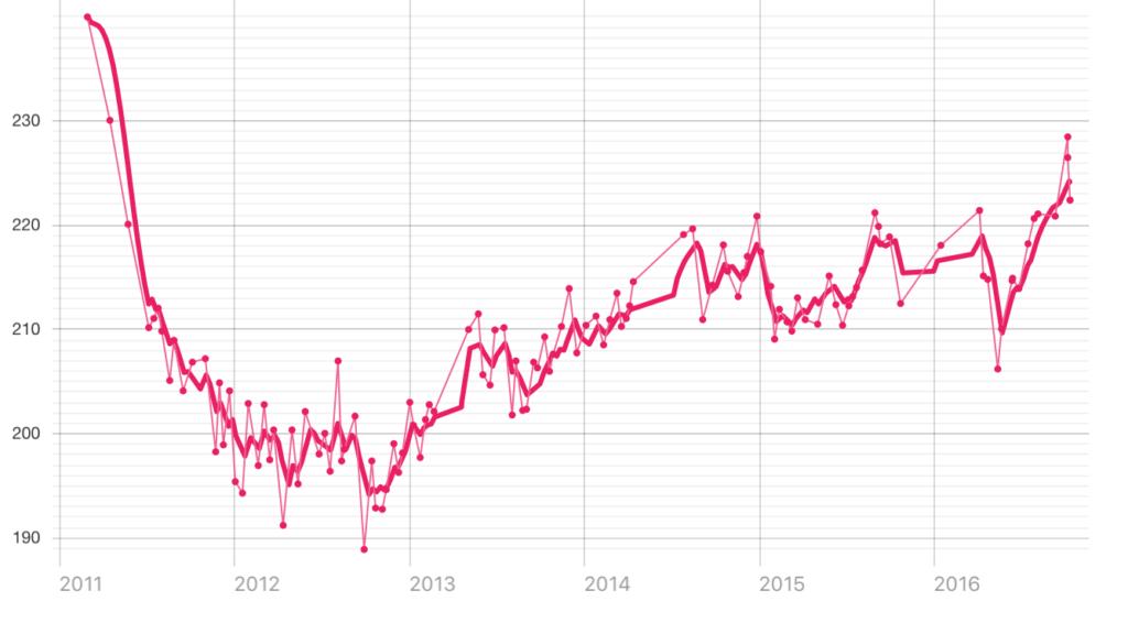 2011 - 2016 Weight Trend