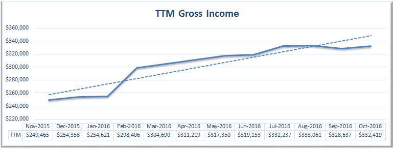 october-2016-ttm-gross-income