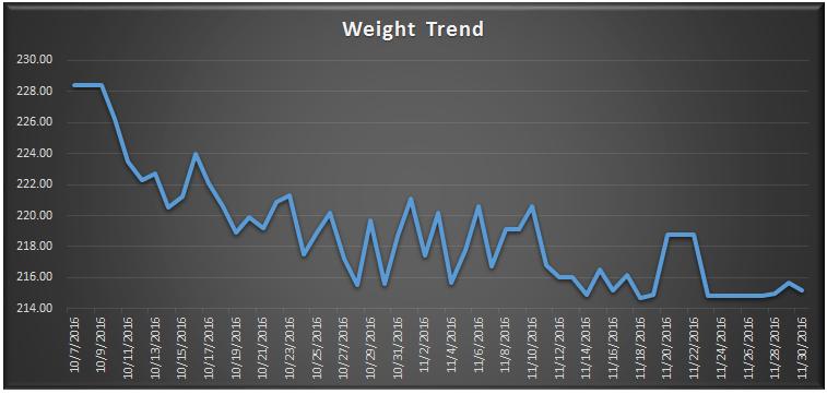 november-2016-weight-check