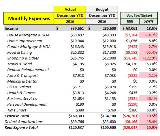 2016-actual-vs-budget-full-year