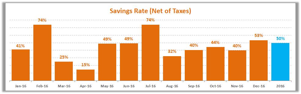 december-2016-savings-rate
