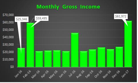January 2017 Gross Income