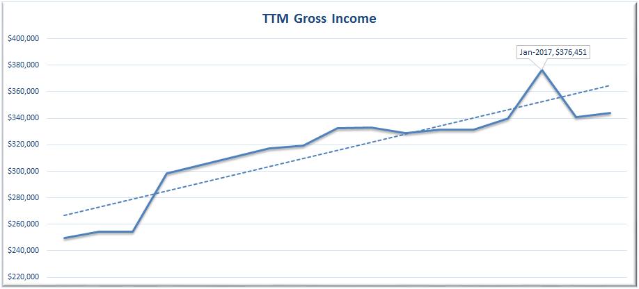 March 2017 TTM Revenue