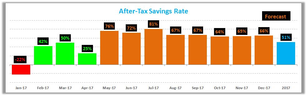 April 2017 Savings Rate