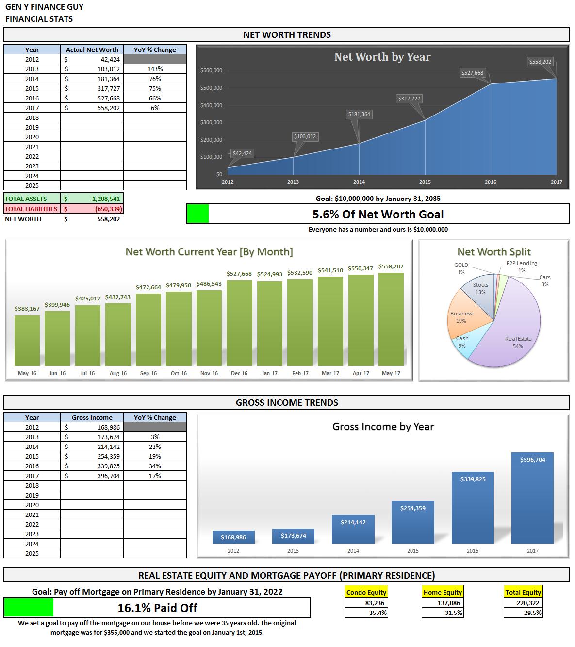 May 2017 Financial Stats