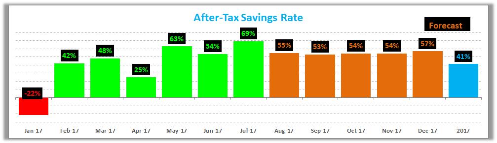 July 2017 Savings Rate Trend
