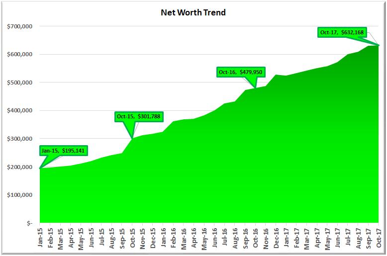 October 2017 Net Worth Trend