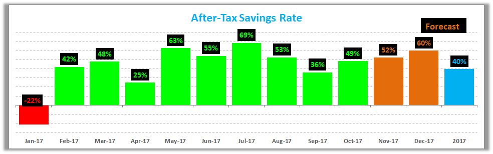 October 2017 Savings Rate