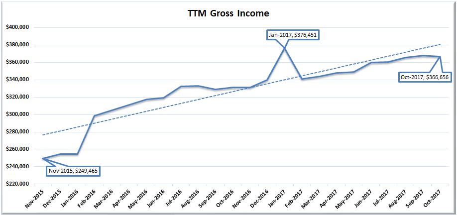 October 2017 TTM Gross Income