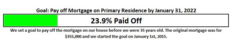November 2017 Mortgage Goal