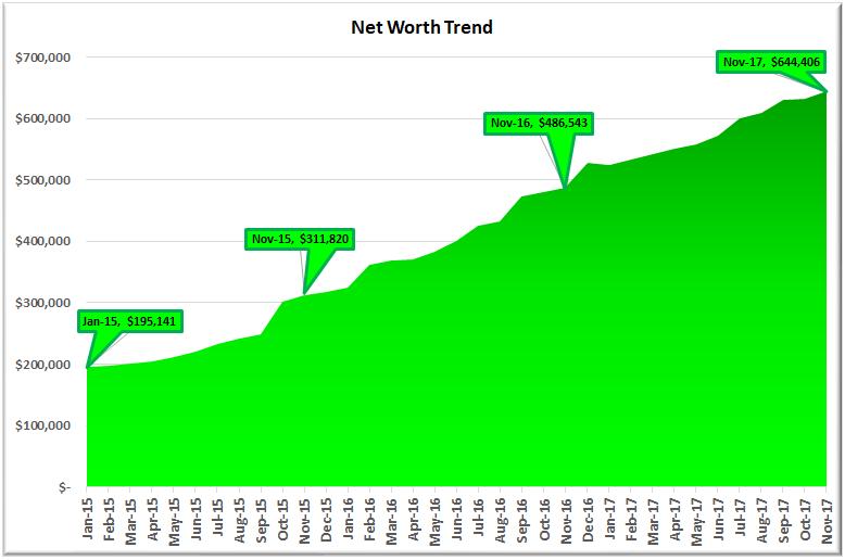 November 2017 Net Worth
