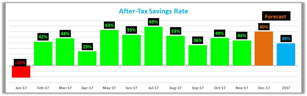 November 2017 Savings Rate