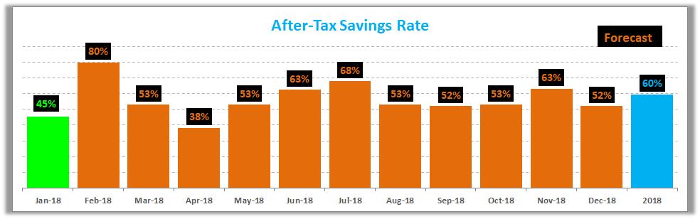 January 2018 Savings Rate