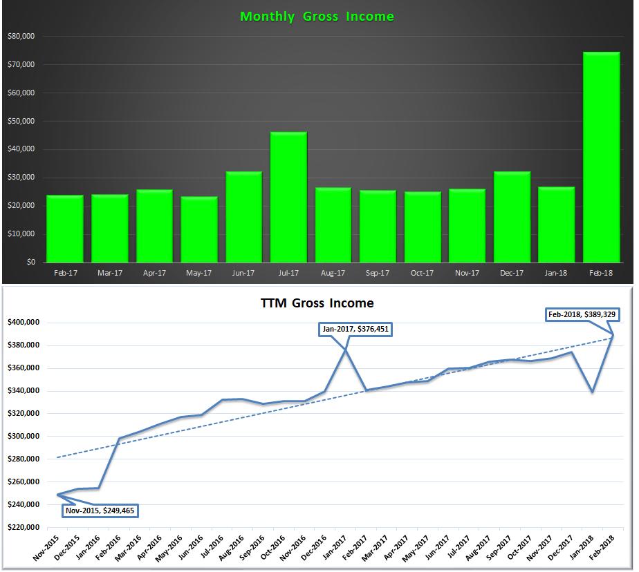 February 2018 Gross Income and TTM