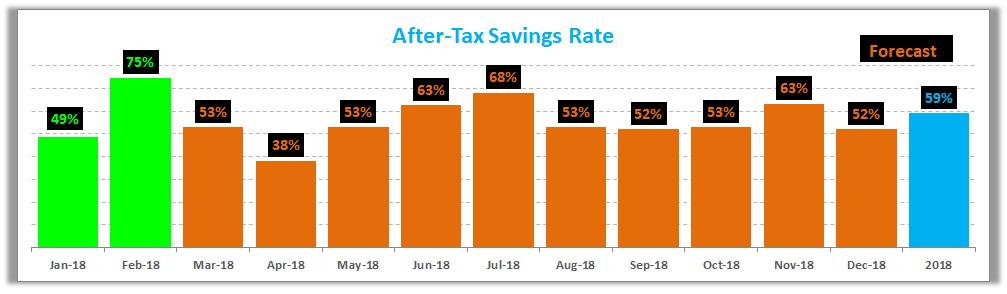 February 2018 Savings Rate
