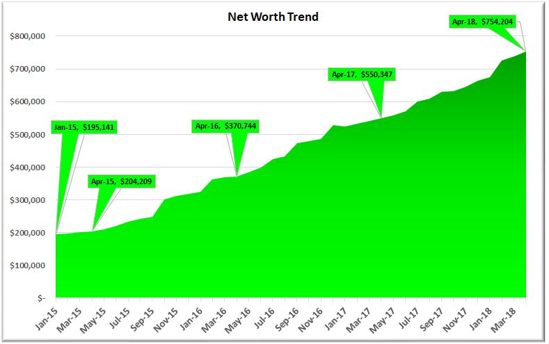 Net Worth April 2018